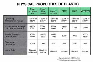 Polypropylene mechanical properties
